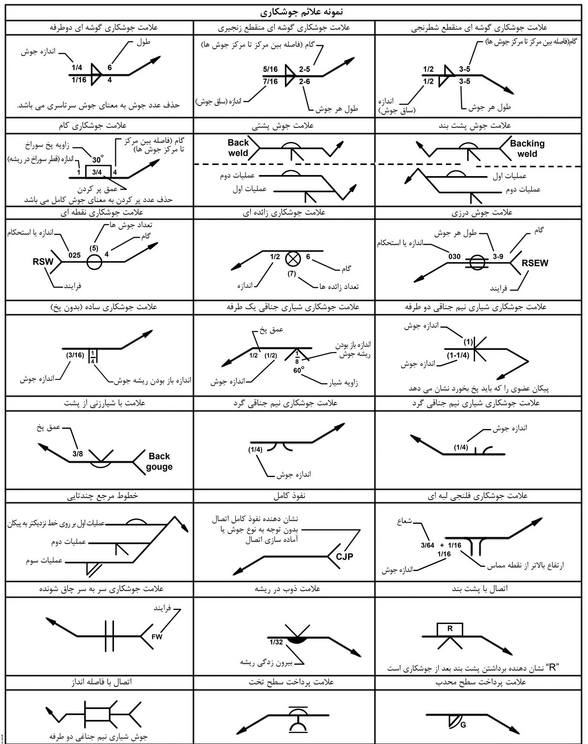 Welding symbols laminated quick card quick pdf books download welding symbol chart buycottarizona Image collections